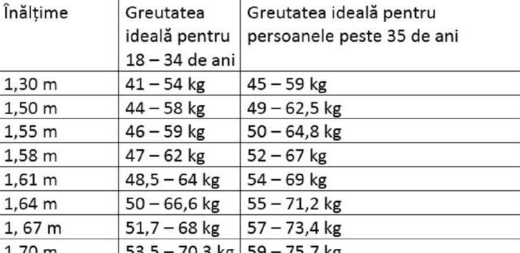 De câte calorii aveți nevoie pentru a menține greutatea