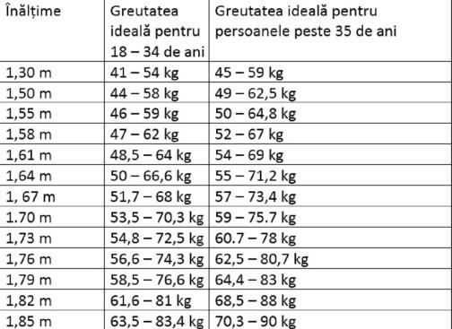 cum reiese în greutate după 50 de ani
